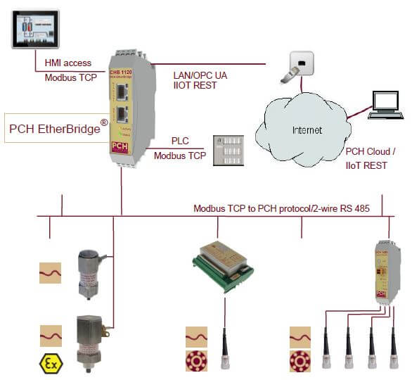 Smart factory condition monitoring solution with real time data