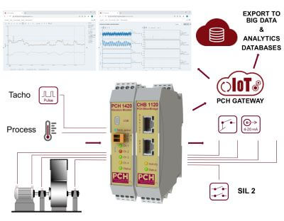 PCH Cloud - cost-effective Industry 4.0 condition monitoring solution