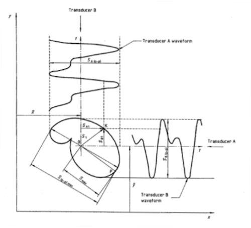 Proximity Probe Monitors - PCH Engineering A/S